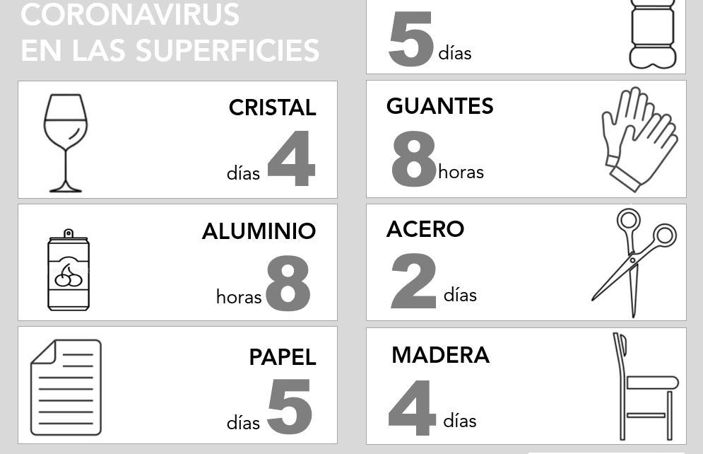Resistencia del coronavirus en las diferentes superficies