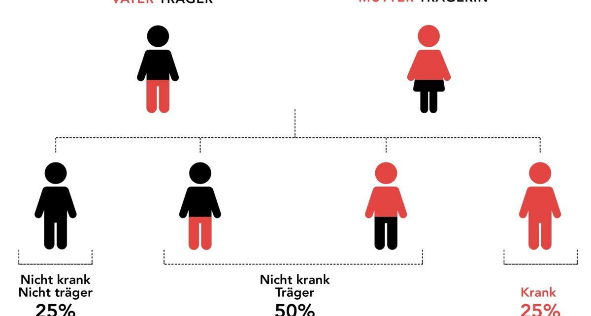 GKT (Genetischen Kompatibilitätstest) Krankheiten zu vermeiden