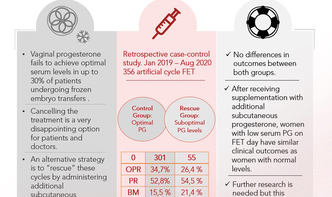 Instituto Bernabeu präsentiert bei der ESHRE die Ergebnisse einer Studie, die neue Strategien für die Verabreichung von Progesteron untersucht