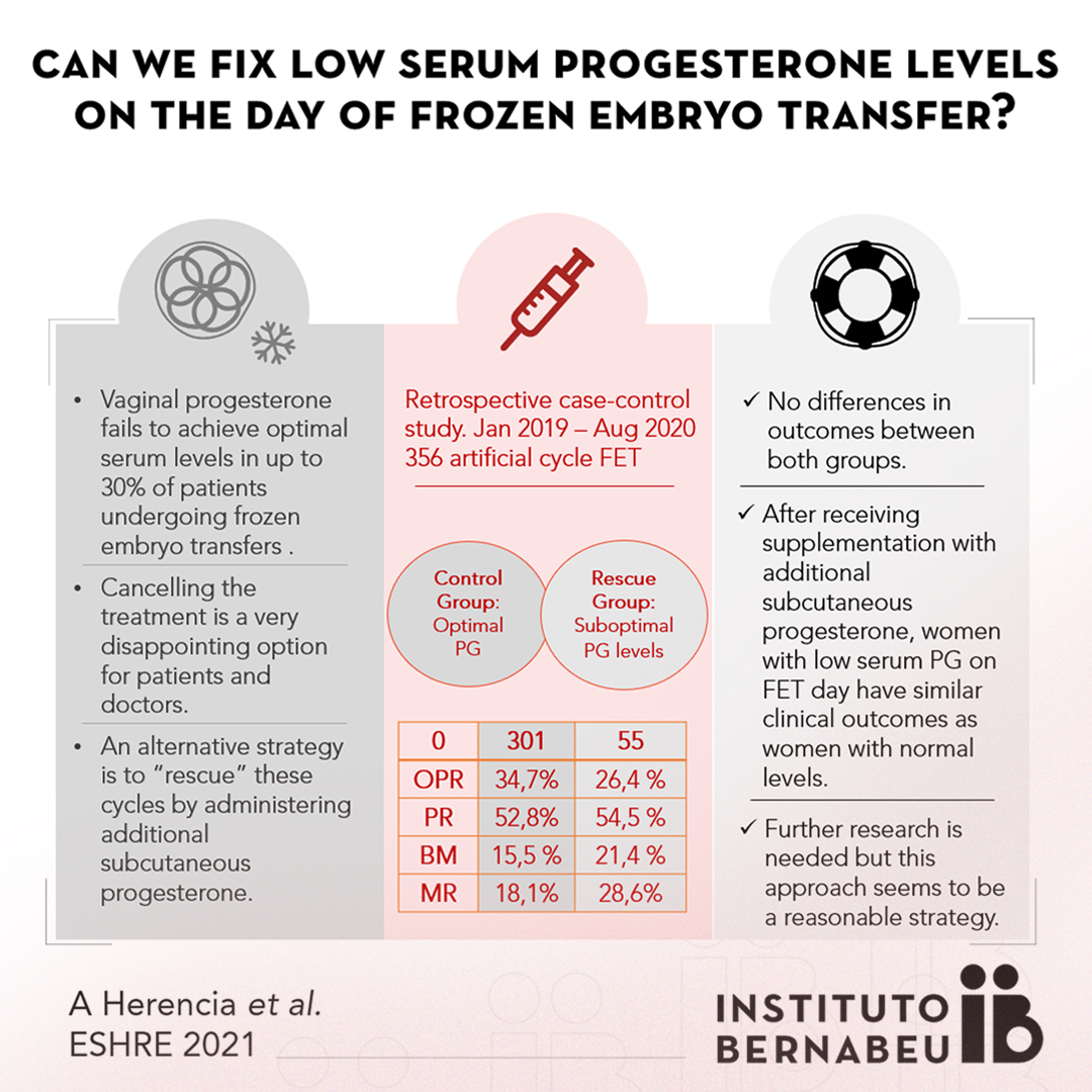 At ESHRE, Instituto Bernabeu presents the conclusions of a study about new progesterone administration strategies