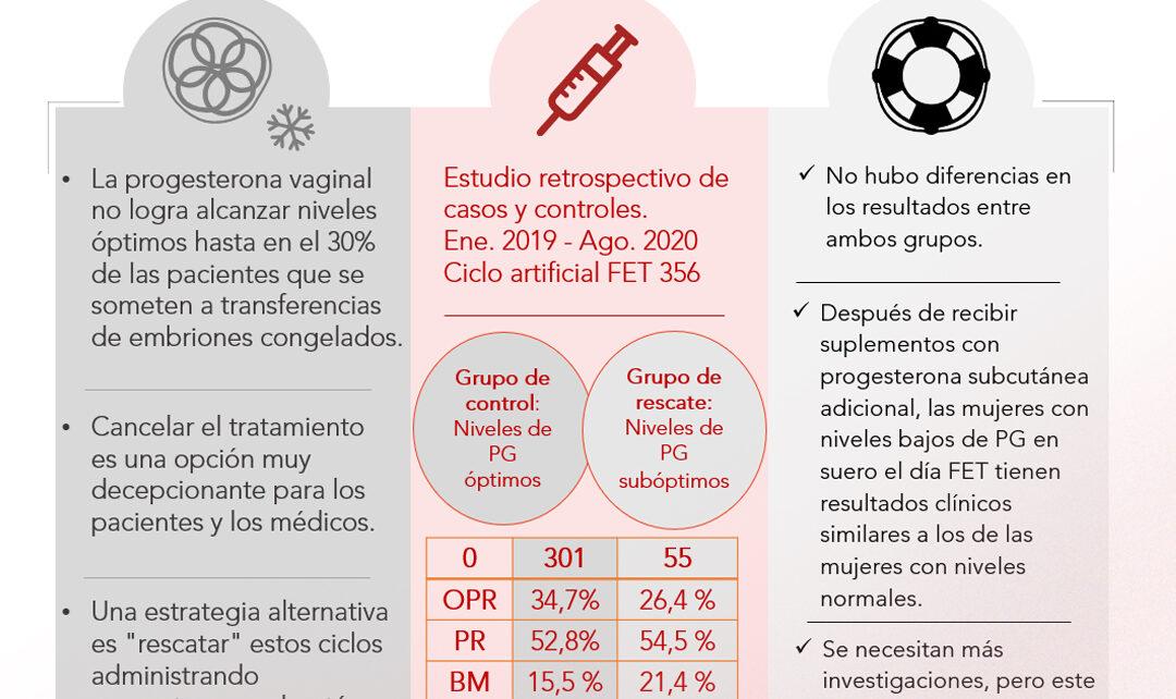 Instituto Bernabeu presenta en la ESHRE las conclusiones de un estudio que investiga nuevas estrategias de administración de progesterona