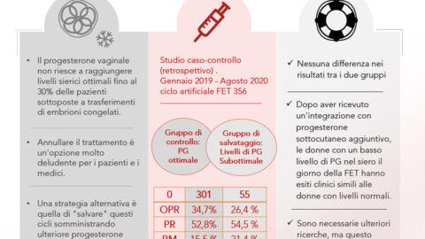 L'Instituto Bernabeu presenta nella ESHRE le conclusioni di uno studio che analizza le nuove strategie di somministrazione di progesterone
